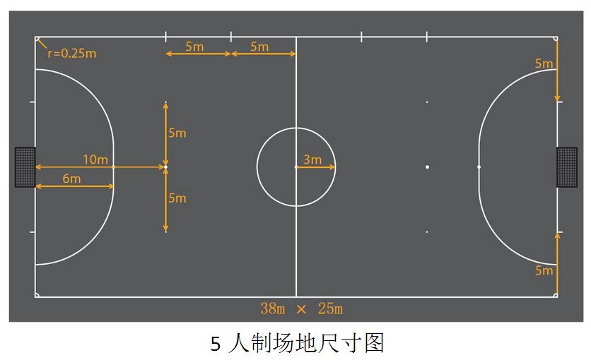5人制足球场地标准尺寸图