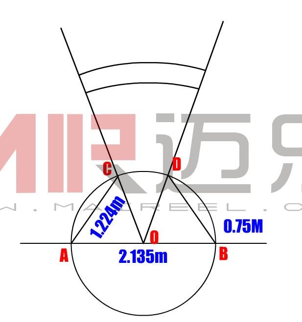 限制线在投掷圈的两侧,长75cm,宽5cm,白色后沿通过圆心的延长线并与落地区中心线垂直。抵趾板用木材或其它材料制成,漆成白色,安装在落地区两条白线之间的正中位置,固定在地面,其内沿与投掷圈内沿重合。落地区用煤渣、草地或能留下铅球落地痕迹的其它材料铺成,用宽5cm的两条白色角度线标明,线宽不包括在落地区有效面积内,角度线的内沿延长线通过投掷圈圆心,夹角为34.